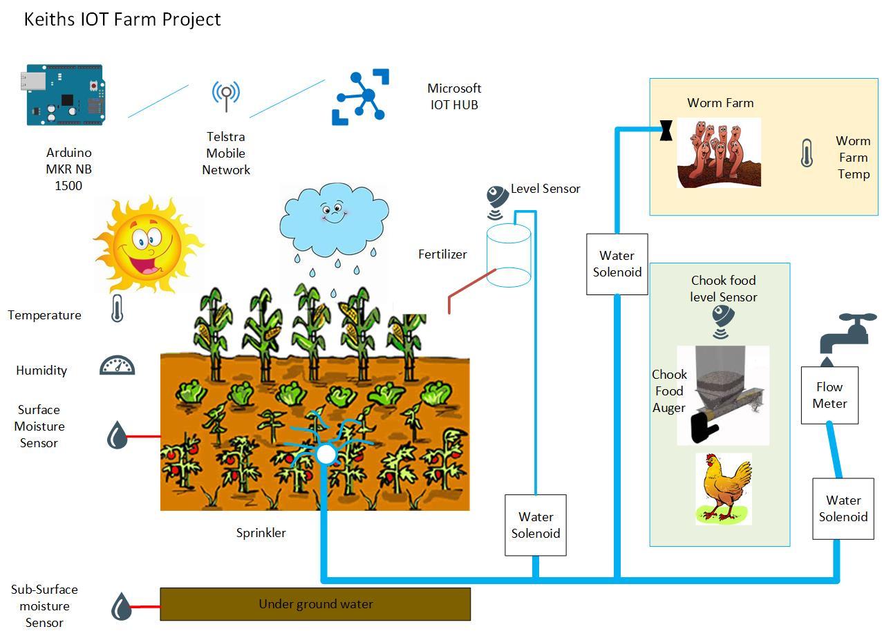 IOT Garden Concept